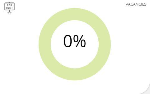 O% Vacancy Chart