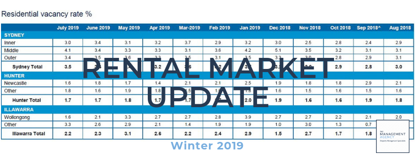 Rental Market Update